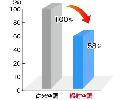輻射空調の従来空調と輻射空調の比較